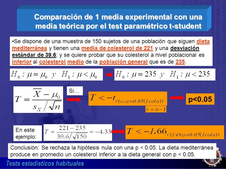 Tests estadísticos habituales Comparación de 1 media experimental con una media teórica por el test paramétrico t-student p<0.05 Se dispone de una mue