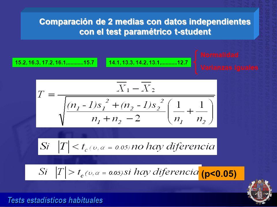 Tests estadísticos habituales Comparación de 2 medias con datos independientes con el test paramétrico t-student (p<0.05) Normalidad Varianzas iguales