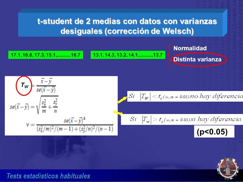 Tests estadísticos habituales t-student de 2 medias con datos con varianzas desiguales (corrección de Welsch) Normalidad Distinta varianza 17.1, 16.8,