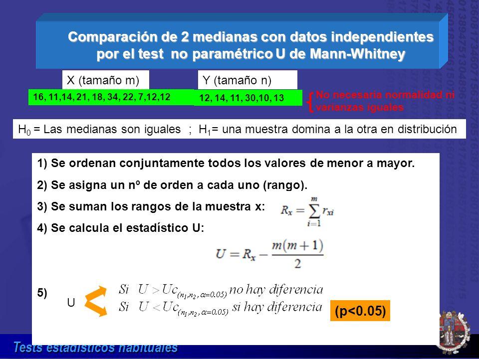 Tests estadísticos habituales Comparación de 2 medianas con datos independientes por el test no paramétrico U de Mann-Whitney No necesaria normalidad