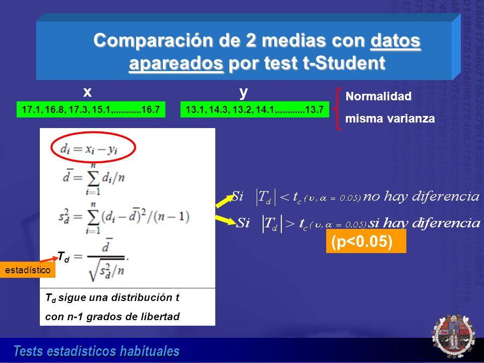 Tests estadísticos habituales T d sigue una distribución t con n-1 grados de libertad TdTd Comparación de 2 medias con datos apareados por test t-Stud