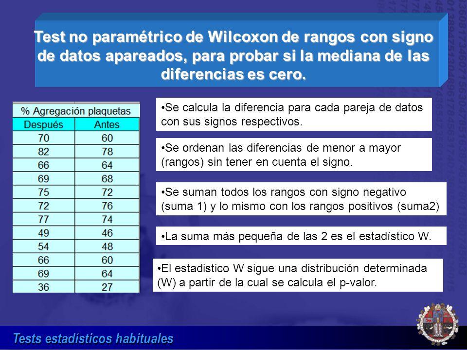 Tests estadísticos habituales Test no paramétrico de Wilcoxon de rangos con signo de datos apareados, para probar si la mediana de las diferencias es