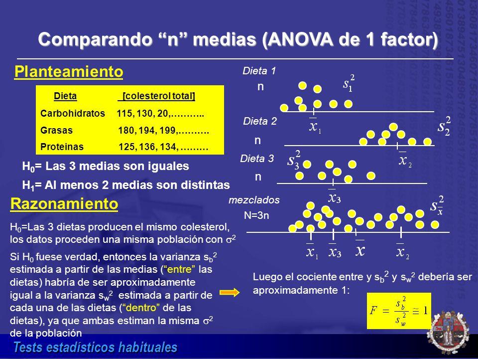 Tests estadísticos habituales Comparando n medias (ANOVA de 1 factor) Dieta [colesterol total] Carbohidratos 115, 130, 20,……….. Grasas 180, 194, 199,…