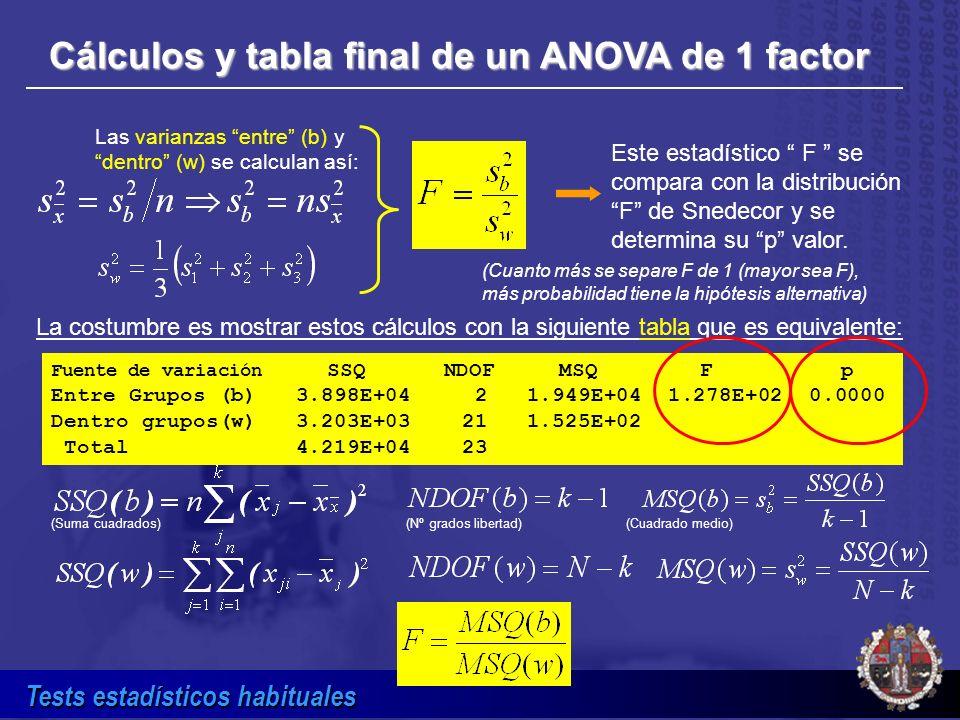 Tests estadísticos habituales Cálculos y tabla final de un ANOVA de 1 factor Fuente de variación SSQ NDOF MSQ F p Entre Grupos (b) 3.898E+04 2 1.949E+