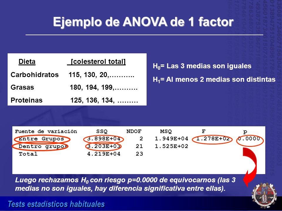 Tests estadísticos habituales Dieta [colesterol total] Carbohidratos 115, 130, 20,……….. Grasas 180, 194, 199,………. Proteinas 125, 136, 134, ……… H 0 = L