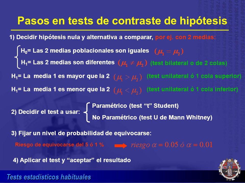 Tests estadísticos habituales Tamaño muestra: n = 21 (n 1 = 21 y n 2 = 21) Ejemplo: tamaño de muestra y potencia de la prueba para comparación de 2 medias por test t de student bilateral Test bilateral (2 colas) = 0.05 = 0.20 Varianza (S 2 ) = 1.0 Diferencia entre medias (d) = 1.0 Fijamos: 21 Curva del % de potencia Tamaño de muestra % de potencia prueba