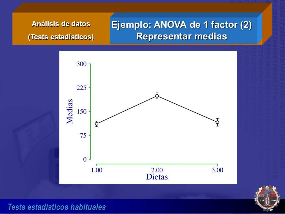 Tests estadísticos habituales Ejemplo: ANOVA de 1 factor (2) Representar medias Análisis de datos (Tests estadísticos)