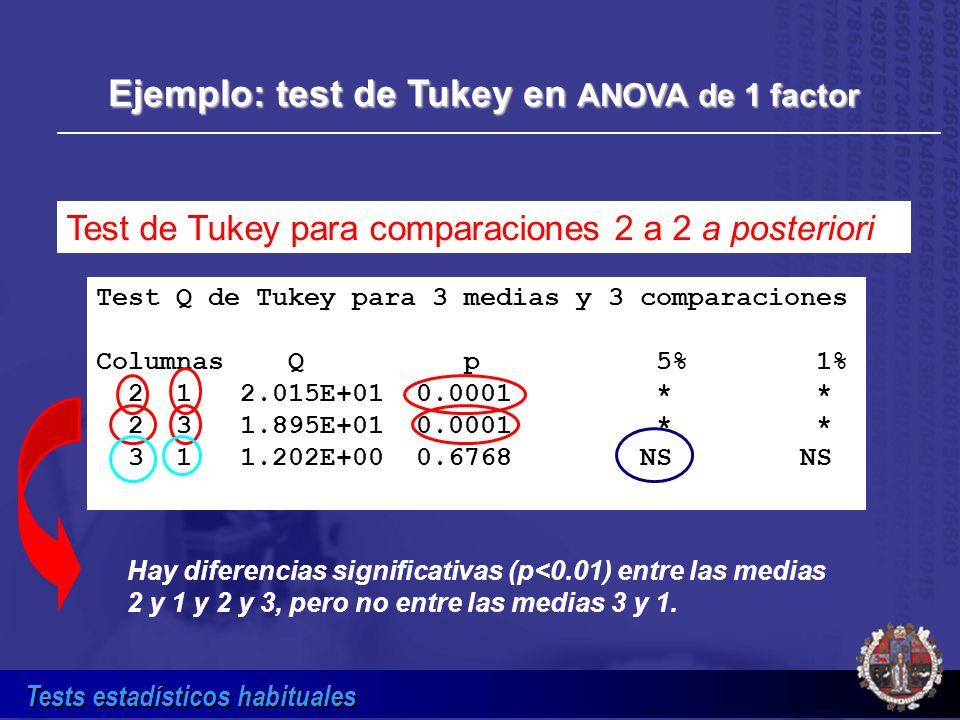 Tests estadísticos habituales Ejemplo: test de Tukey en ANOVA de 1 factor Test de Tukey para comparaciones 2 a 2 a posteriori Test Q de Tukey para 3 m