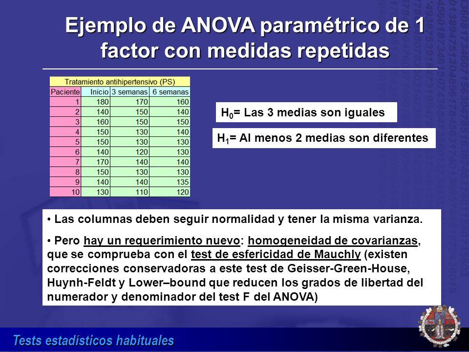 Tests estadísticos habituales H 0 = Las 3 medias son iguales H 1 = Al menos 2 medias son diferentes Ejemplo de ANOVA paramétrico de 1 factor con medid