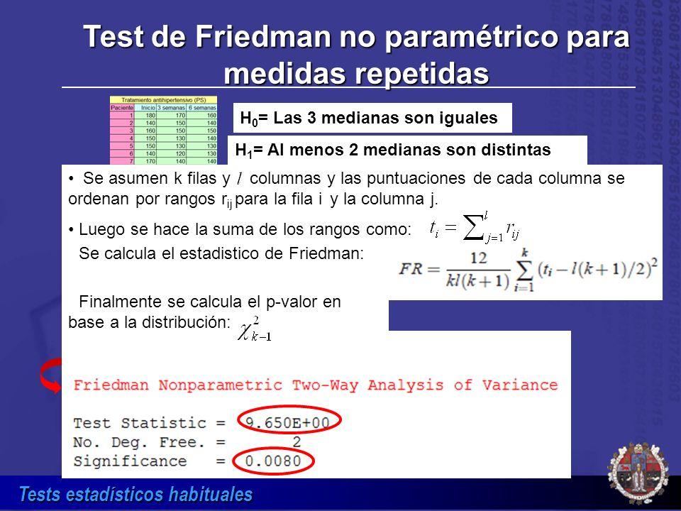 Tests estadísticos habituales H 0 = Las 3 medianas son iguales H 1 = Al menos 2 medianas son distintas Test de Friedman no paramétrico para medidas re