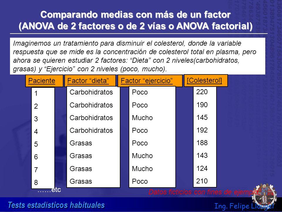 Tests estadísticos habituales Ing. Felipe Llaugel Comparando medias con más de un factor (ANOVA de 2 factores o de 2 vías o ANOVA factorial) Imaginemo