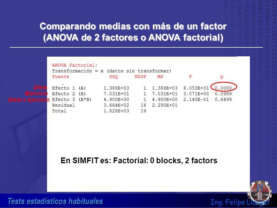 Tests estadísticos habituales Ing. Felipe Llaugel Comparando medias con más de un factor (ANOVA de 2 factores o ANOVA factorial) Dieta x ejercicio Eje