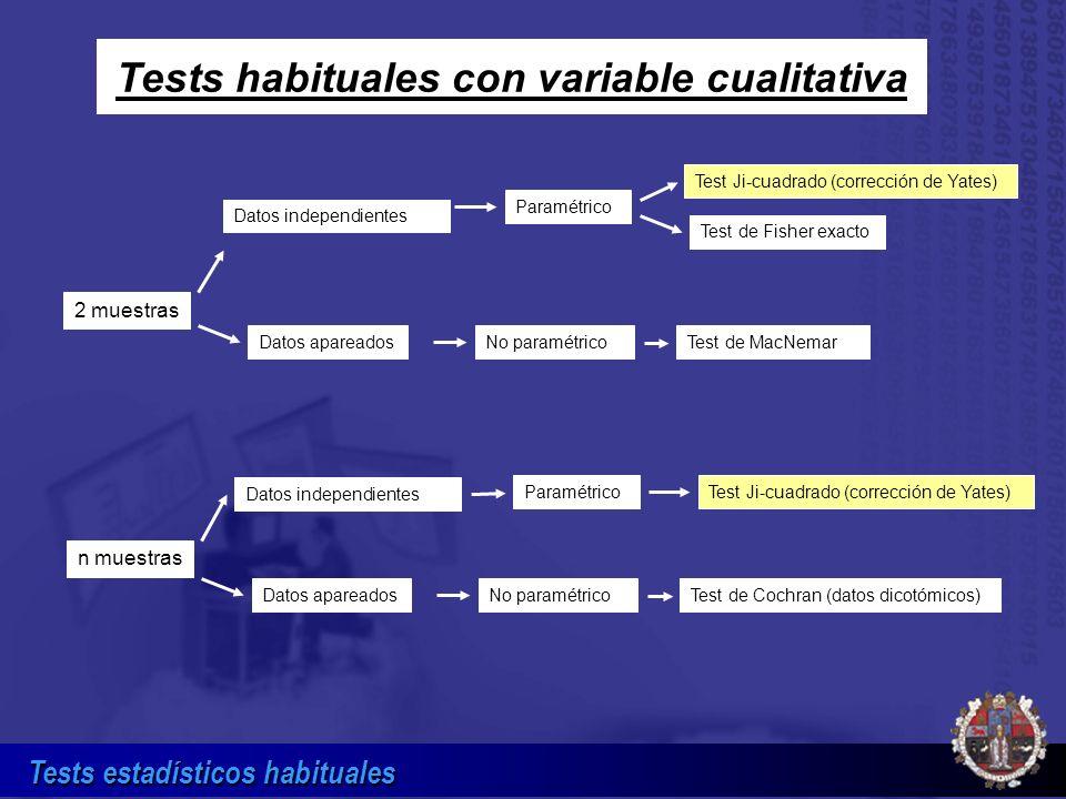 Tests estadísticos habituales Datos independientes 2 muestras Test Ji-cuadrado (corrección de Yates) Paramétrico Datos apareados Test de Fisher exacto