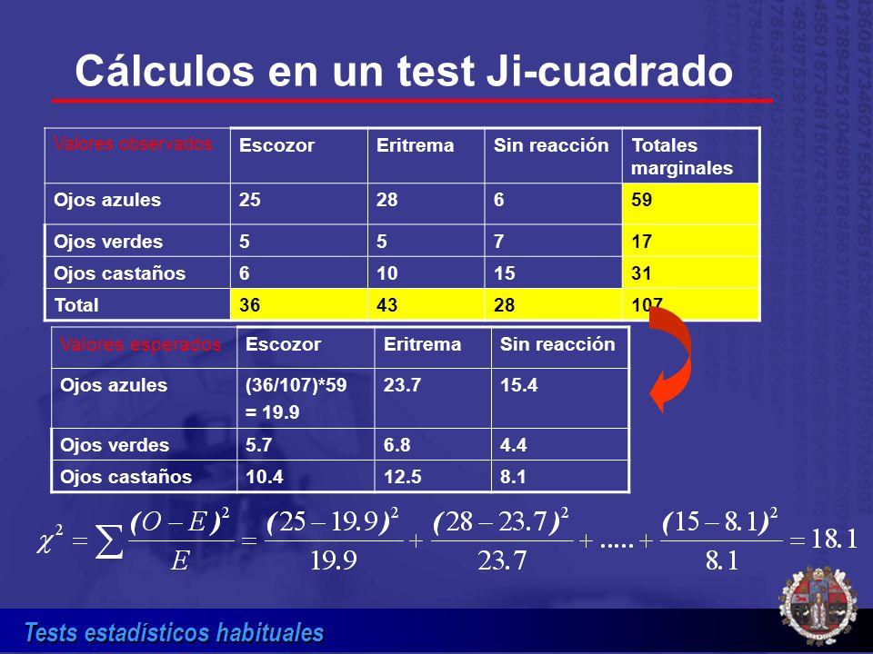 Tests estadísticos habituales Cálculos en un test Ji-cuadrado Valores observados EscozorEritremaSin reacciónTotales marginales Ojos azules2528659 Ojos