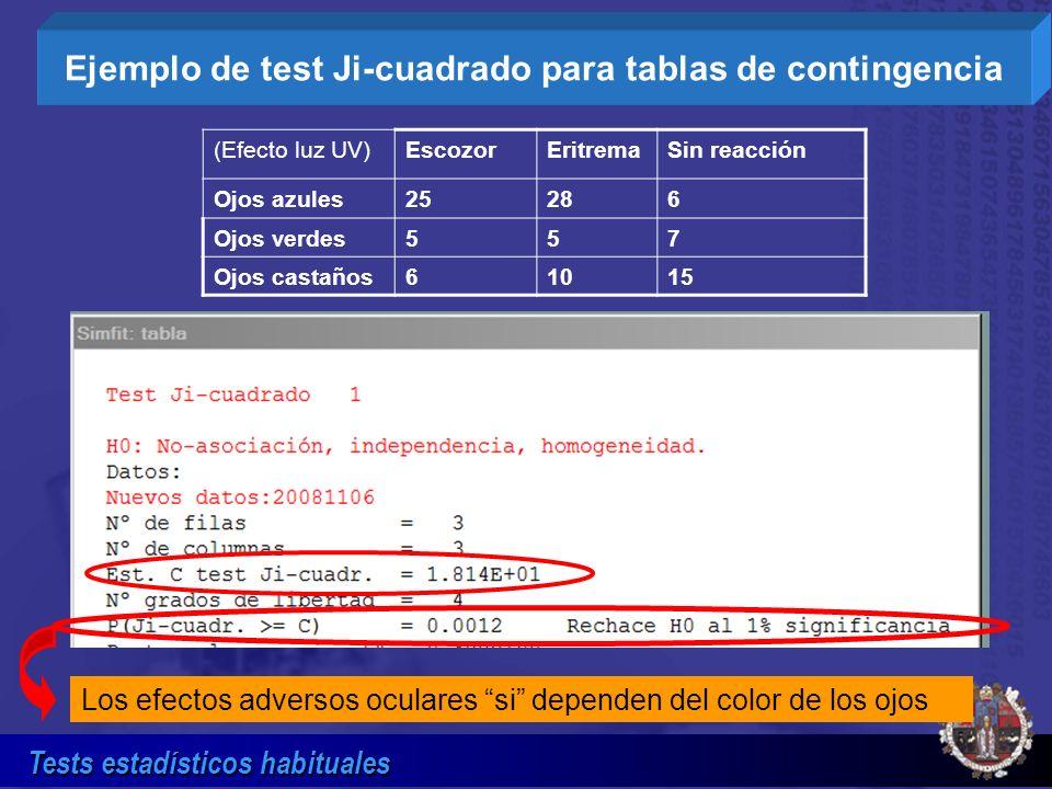 Tests estadísticos habituales (Efecto luz UV)EscozorEritremaSin reacción Ojos azules25286 Ojos verdes557 Ojos castaños61015 Ejemplo de test Ji-cuadrad
