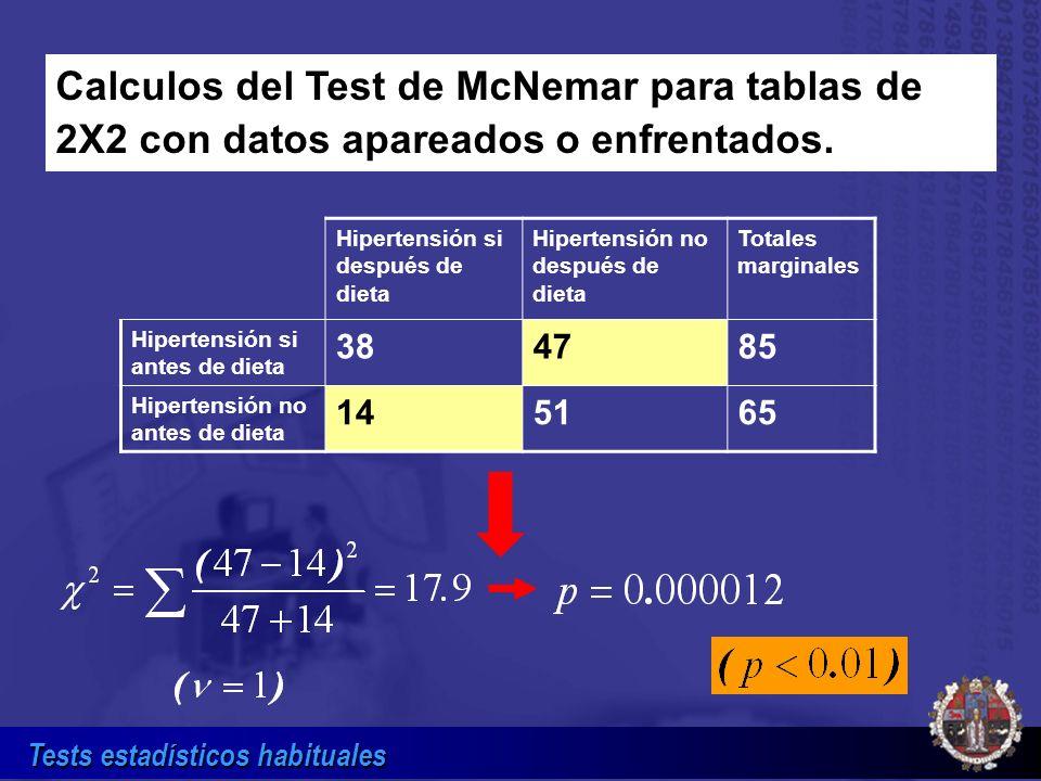 Tests estadísticos habituales Calculos del Test de McNemar para tablas de 2X2 con datos apareados o enfrentados. Hipertensión si después de dieta Hipe