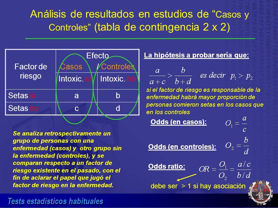 Tests estadísticos habituales Análisis de resultados en estudios de Casos y Controles (tabla de contingencia 2 x 2) Factor de riesgo Efecto Casos / Co