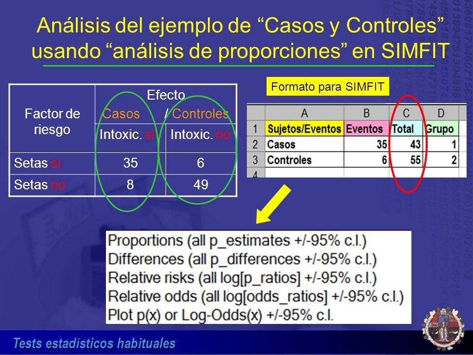 Tests estadísticos habituales Factor de riesgo Efecto Casos / Controles Intoxic. siIntoxic. no Setas si356 Setas no849 Análisis del ejemplo de Casos y
