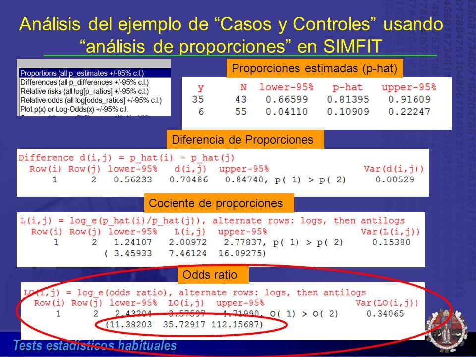 Tests estadísticos habituales Análisis del ejemplo de Casos y Controles usando análisis de proporciones en SIMFIT Proporciones estimadas (p-hat) Difer