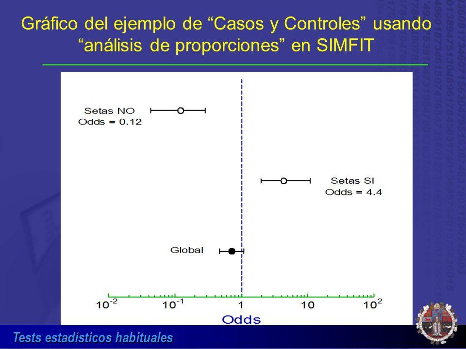 Tests estadísticos habituales Gráfico del ejemplo de Casos y Controles usando análisis de proporciones en SIMFIT