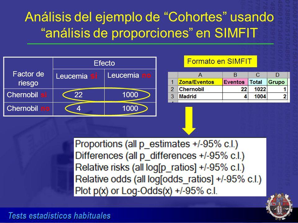 Tests estadísticos habituales Factor de riesgo Efecto Leucemia si Leucemia no Chernobil si221000 Chernobil no41000 Análisis del ejemplo de Cohortes us