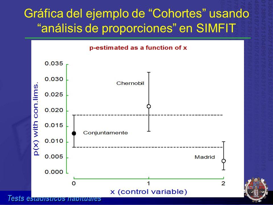 Tests estadísticos habituales Gráfica del ejemplo de Cohortes usando análisis de proporciones en SIMFIT