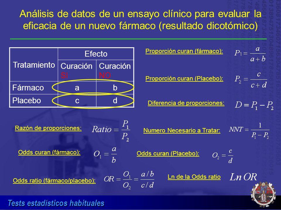 Tests estadísticos habituales Análisis de datos de un ensayo clínico para evaluar la eficacia de un nuevo fármaco (resultado dicotómico) Tratamiento E