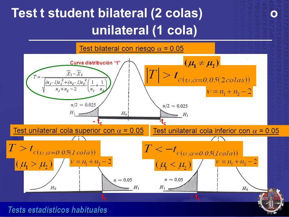 Tests estadísticos habituales Tabla de valores t c para test bilateral (2 colas) o unilateral (1 cola) a diferentes riesgos Riesgo 0.100.050.025------ Valor t c (2 colas) 1.732.102.54------ Valor t c (1 cola) 1.331.732.10------- Valores críticos de t para grados de libertad 18 ( = 10+10-2 = 18) Nota: Obsérvese que para el mismo valor de t c, el riesgo pasa a ser la mitad cuando se cambia de 2 colas a 1 cola.
