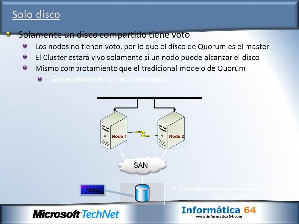El dispositivo de almacenamiento compartido es el master SANSAN VotoVoto Solamente un disco compartido tiene voto Los nodos no tienen voto, por lo que