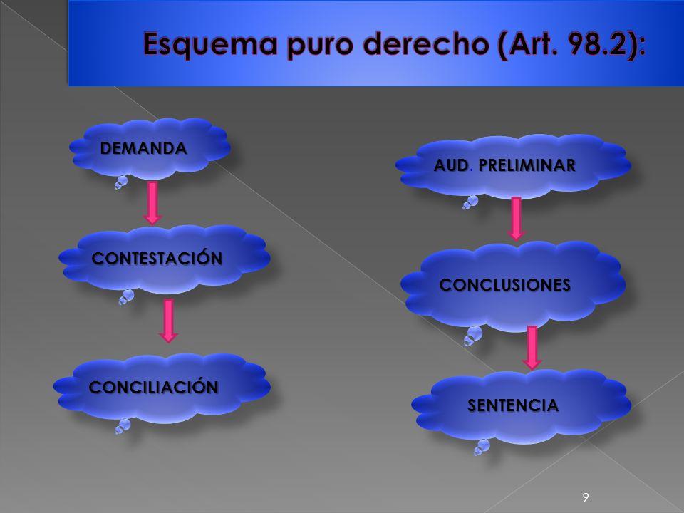 DEMANDADEMANDA CONTESTACIÓNCONTESTACIÓN CONCILIACIÓNCONCILIACIÓN AUDPRELIMINAR AUD.