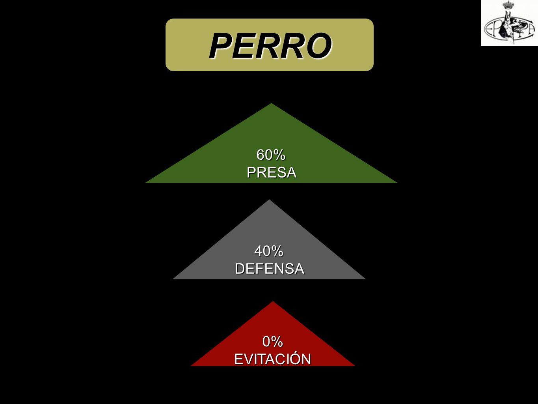 PERRO 60%PRESA 0%EVITACIÓN 40%DEFENSA