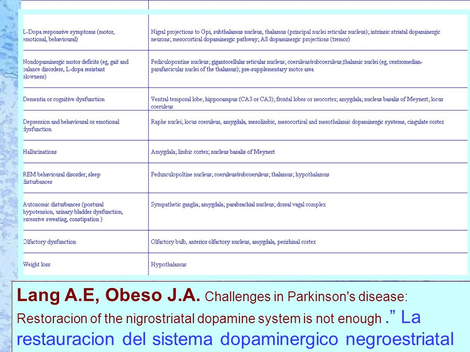 Premiere realidad Lang A.E, Obeso J.A. Challenges in Parkinson's disease: Restoracion of the nigrostriatal dopamine system is not enough. La restaurac