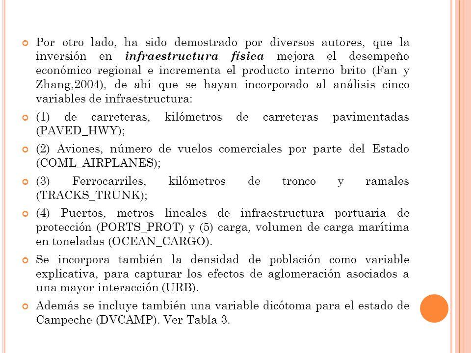 Por otro lado, ha sido demostrado por diversos autores, que la inversión en infraestructura física mejora el desempeño económico regional e incrementa el producto interno brito (Fan y Zhang,2004), de ahí que se hayan incorporado al análisis cinco variables de infraestructura: (1) de carreteras, kilómetros de carreteras pavimentadas (PAVED_HWY); (2) Aviones, número de vuelos comerciales por parte del Estado (COML_AIRPLANES); (3) Ferrocarriles, kilómetros de tronco y ramales (TRACKS_TRUNK); (4) Puertos, metros lineales de infraestructura portuaria de protección (PORTS_PROT) y (5) carga, volumen de carga marítima en toneladas (OCEAN_CARGO).