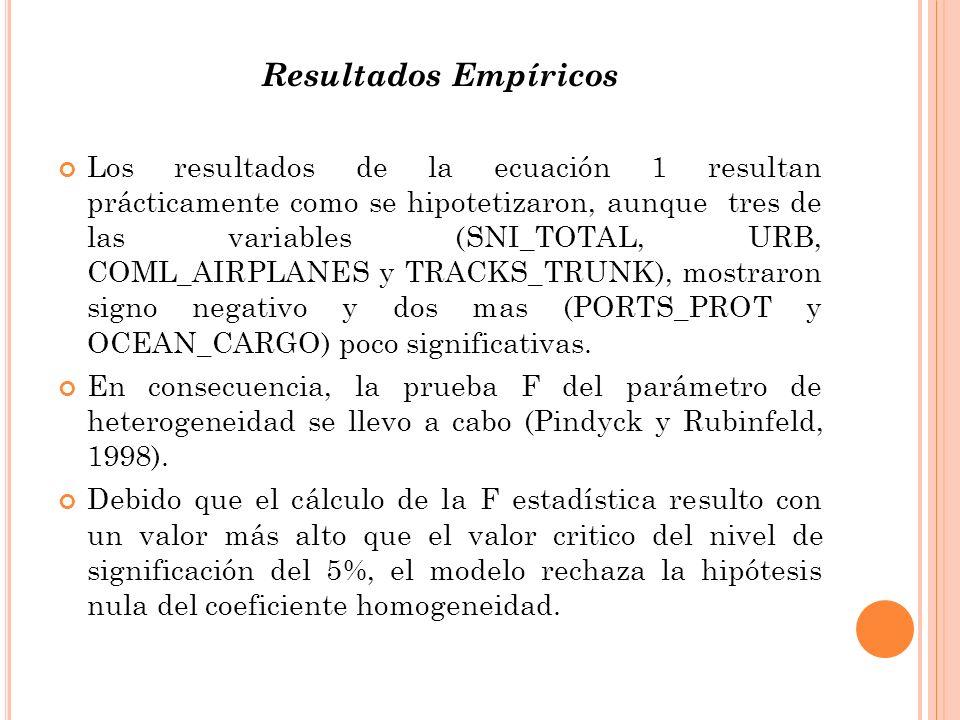 Resultados Empíricos Los resultados de la ecuación 1 resultan prácticamente como se hipotetizaron, aunque tres de las variables (SNI_TOTAL, URB, COML_AIRPLANES y TRACKS_TRUNK), mostraron signo negativo y dos mas (PORTS_PROT y OCEAN_CARGO) poco significativas.