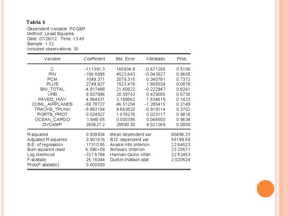Los resultados de la ecuación 2 se observan en la Tabla 6.