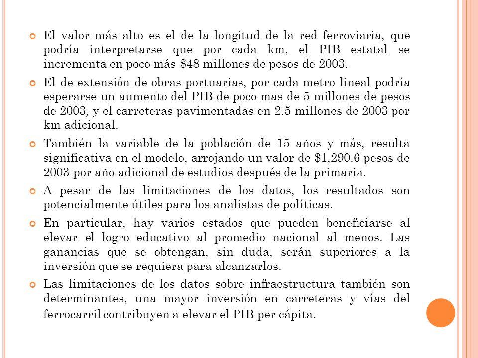 El valor más alto es el de la longitud de la red ferroviaria, que podría interpretarse que por cada km, el PIB estatal se incrementa en poco más $48 millones de pesos de 2003.