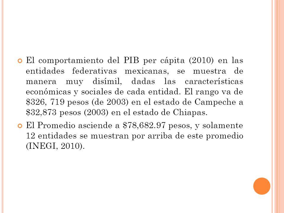El comportamiento del PIB per cápita (2010) en las entidades federativas mexicanas, se muestra de manera muy disímil, dadas las características económicas y sociales de cada entidad.