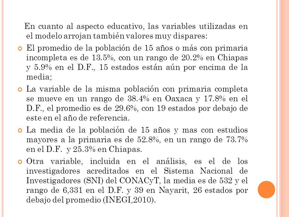 En cuanto al aspecto educativo, las variables utilizadas en el modelo arrojan también valores muy dispares: El promedio de la población de 15 años o más con primaria incompleta es de 13.5%, con un rango de 20.2% en Chiapas y 5.9% en el D.F., 15 estados están aún por encima de la media; La variable de la misma población con primaria completa se mueve en un rango de 38.4% en Oaxaca y 17.8% en el D.F., el promedio es de 29.6%, con 19 estados por debajo de este en el año de referencia.