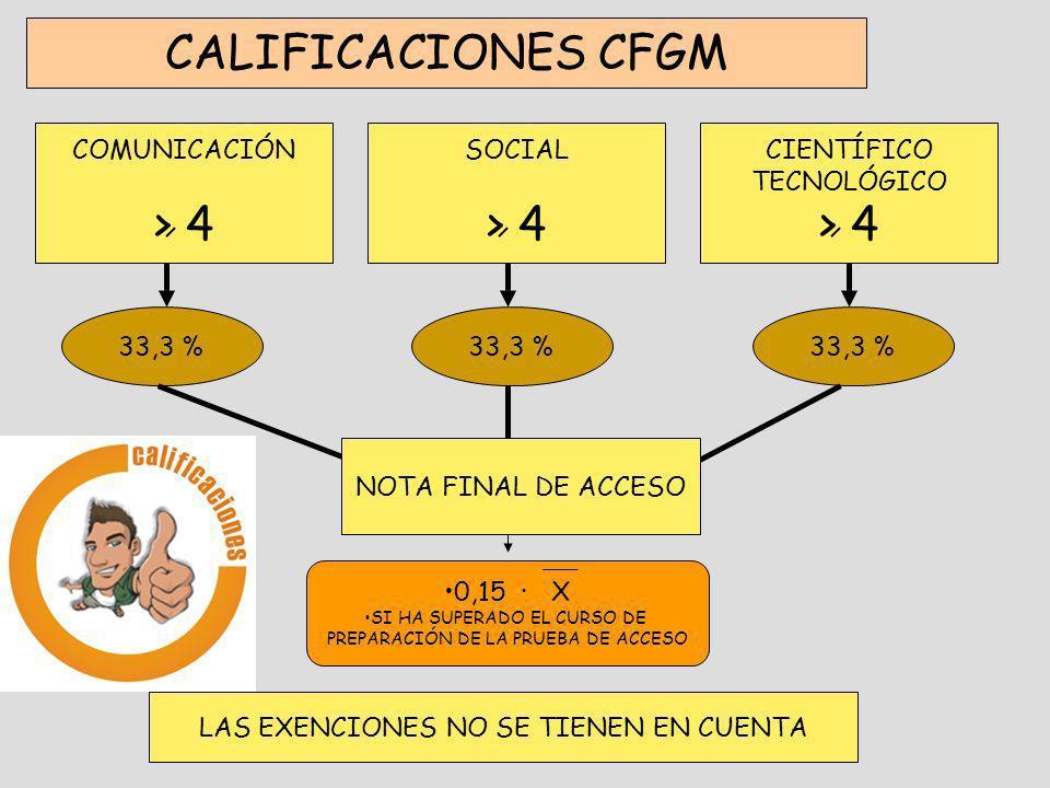 CALIFICACIONES CFGM COMUNICACIÓN > 4 SOCIAL > 4 CIENTÍFICO TECNOLÓGICO > 4 33,3 % 0,15 · X SI HA SUPERADO EL CURSO DE PREPARACIÓN DE LA PRUEBA DE ACCE