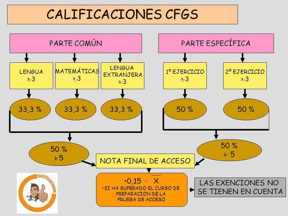 CALIFICACIONES CFGS PARTE COMÚNPARTE ESPECÍFICA 33,3 %50 % 0,15 · X SI HA SUPERADO EL CURSO DE PREPARACIÓN DE LA PRUEBA DE ACCESO NOTA FINAL DE ACCESO