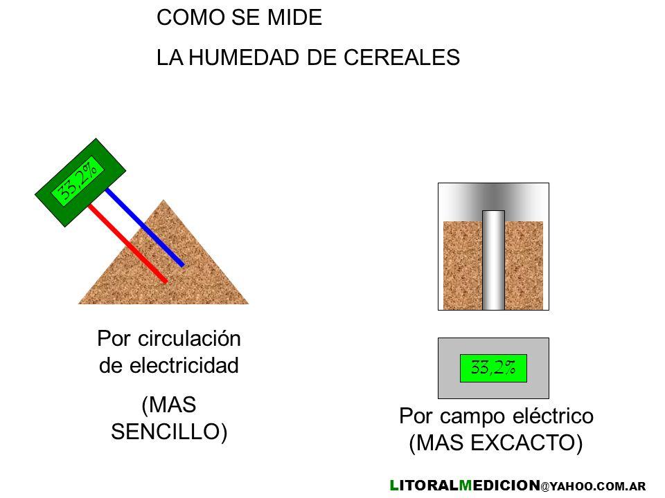 COMO SE MIDE LA HUMEDAD DE CEREALES 33,2% Por circulación de electricidad (MAS SENCILLO) Por campo eléctrico (MAS EXCACTO) LITORALMEDICION @YAHOO.COM.