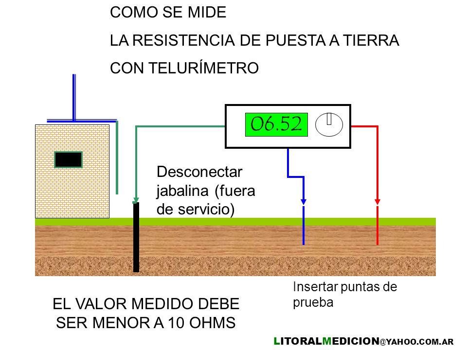 COMO SE MIDE LA RESISTENCIA DE PUESTA A TIERRA CON TELURÍMETRO 06.52 Desconectar jabalina (fuera de servicio) Insertar puntas de prueba LITORALMEDICIO