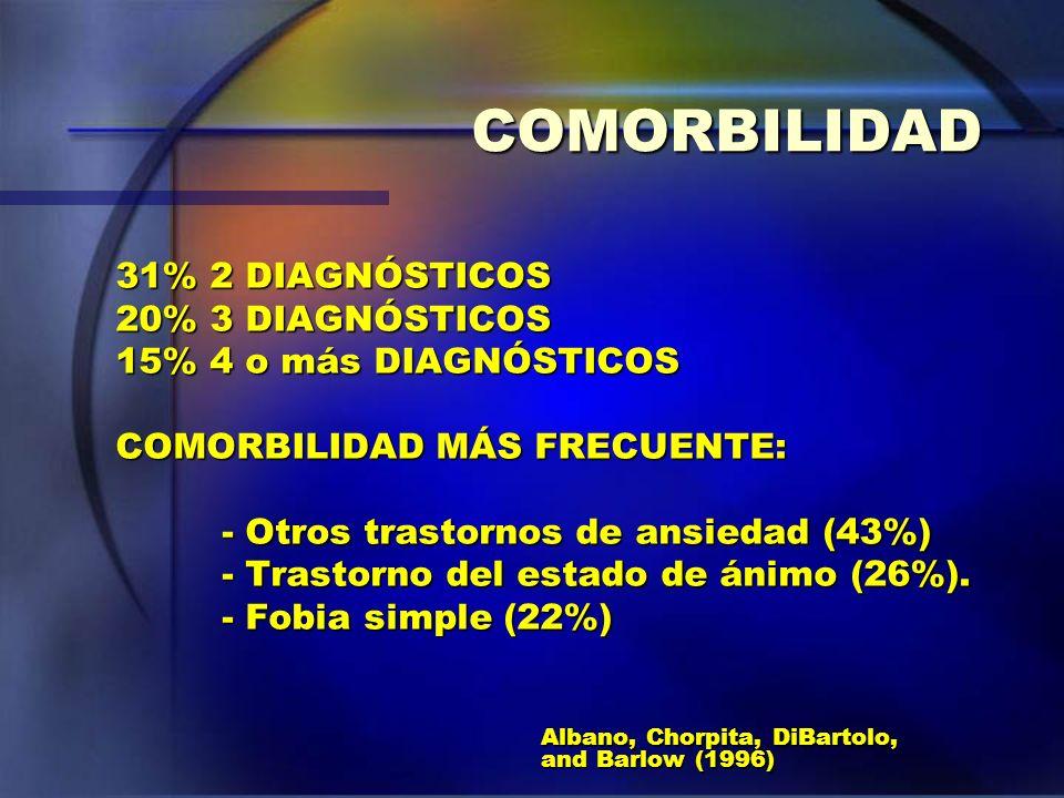 COMORBILIDAD 31% 2 DIAGNÓSTICOS 20% 3 DIAGNÓSTICOS 15% 4 o más DIAGNÓSTICOS COMORBILIDAD MÁS FRECUENTE: - Otros trastornos de ansiedad (43%) - Trastor
