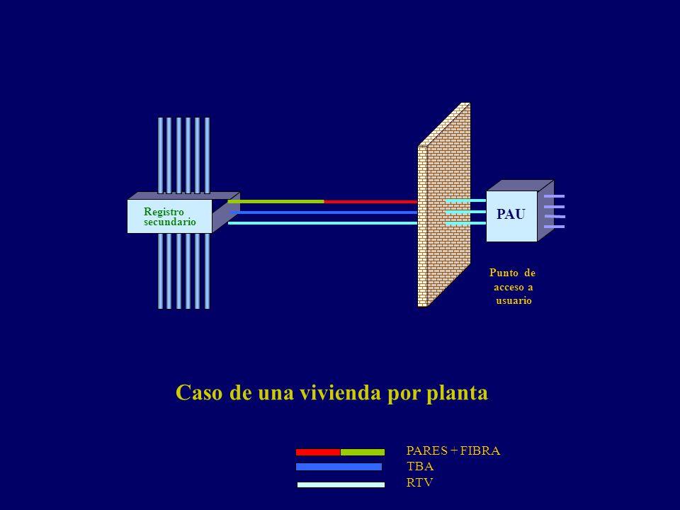 Registro secundario Punto de acceso a usuario PAU Caso de una vivienda por planta PARES + FIBRA TBA RTV