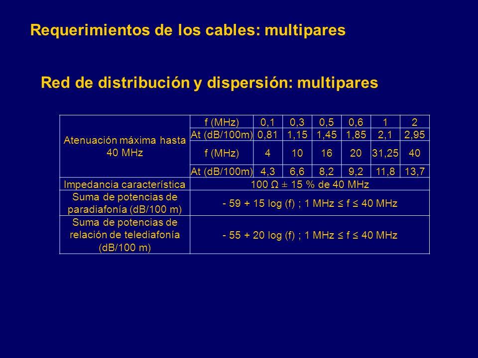 Atenuación máxima hasta 40 MHz f (MHz)0,10,30,50,612 At (dB/100m)0,811,151,451,852,12,95 f (MHz)410162031,2540 At (dB/100m)4,36,68,29,211,813,7 Impedancia característica100 Ω ± 15 % de 40 MHz Suma de potencias de paradiafonía (dB/100 m) - 59 + 15 log (f) ; 1 MHz f 40 MHz Suma de potencias de relación de telediafonía (dB/100 m) - 55 + 20 log (f) ; 1 MHz f 40 MHz Red de distribución y dispersión: multipares Requerimientos de los cables: multipares