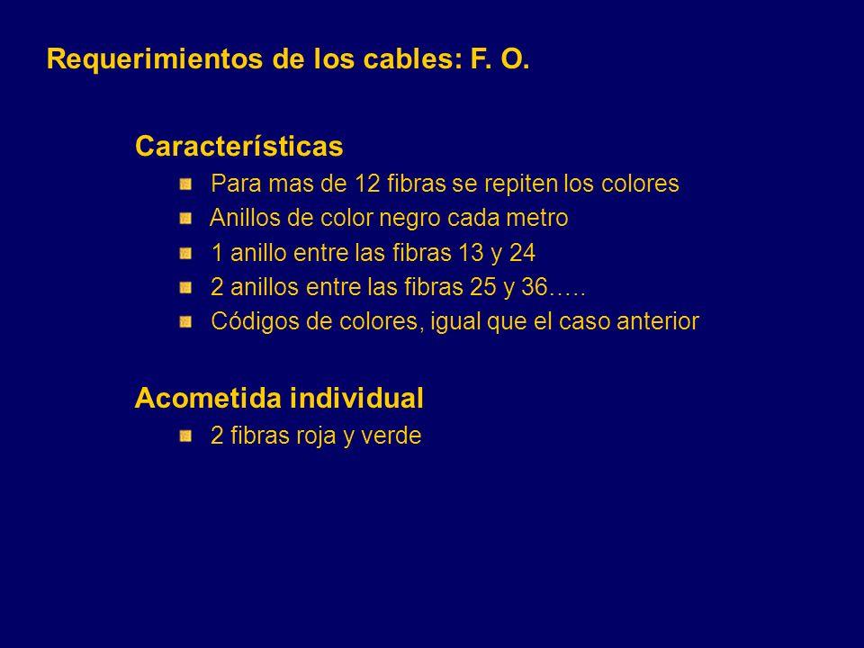 Características Para mas de 12 fibras se repiten los colores Anillos de color negro cada metro 1 anillo entre las fibras 13 y 24 2 anillos entre las fibras 25 y 36…..