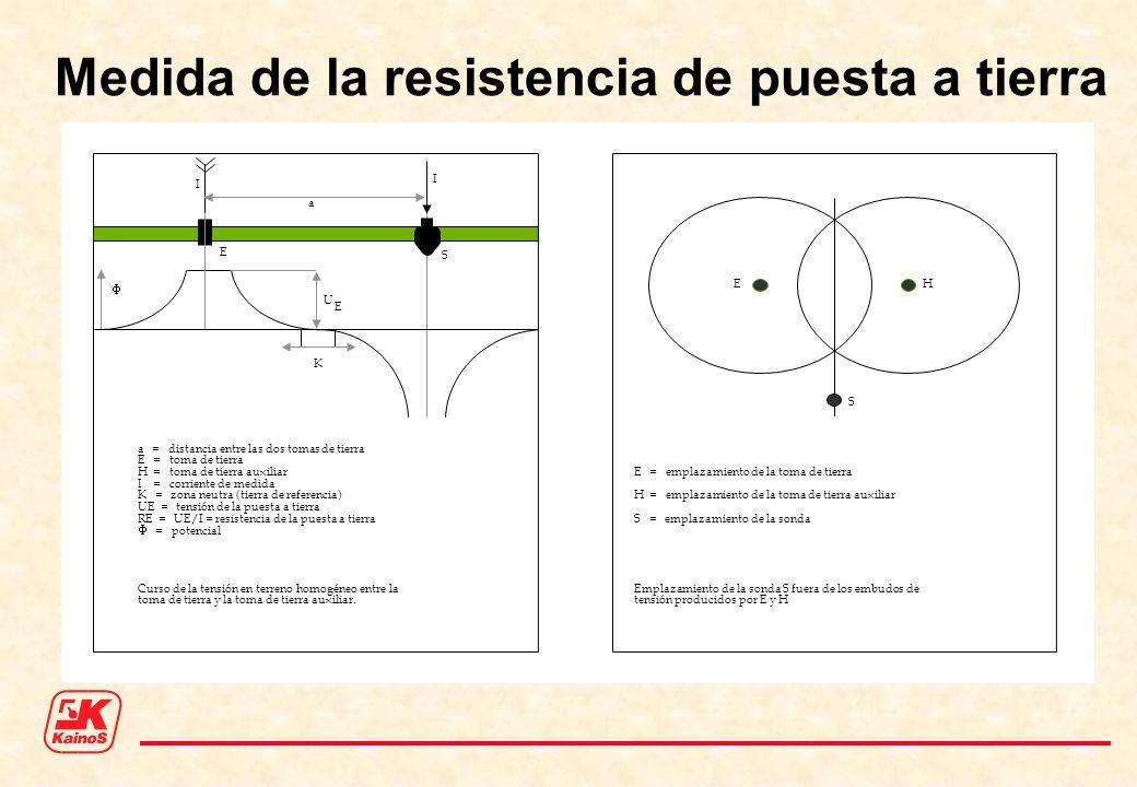 I I E S U E K EH S a a = distancia entre las dos tomas de tierra E = toma de tierra H = toma de tierra auxiliar I = corriente de medida K = zona neutr