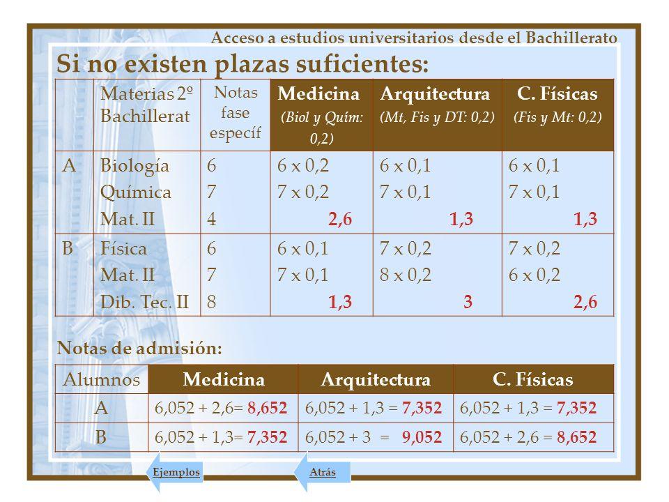Si no existen plazas suficientes: Materias 2º Bachillerat Notas fase específ Medicina (Biol y Quím: 0,2) Arquitectura (Mt, Fis y DT: 0,2) C.
