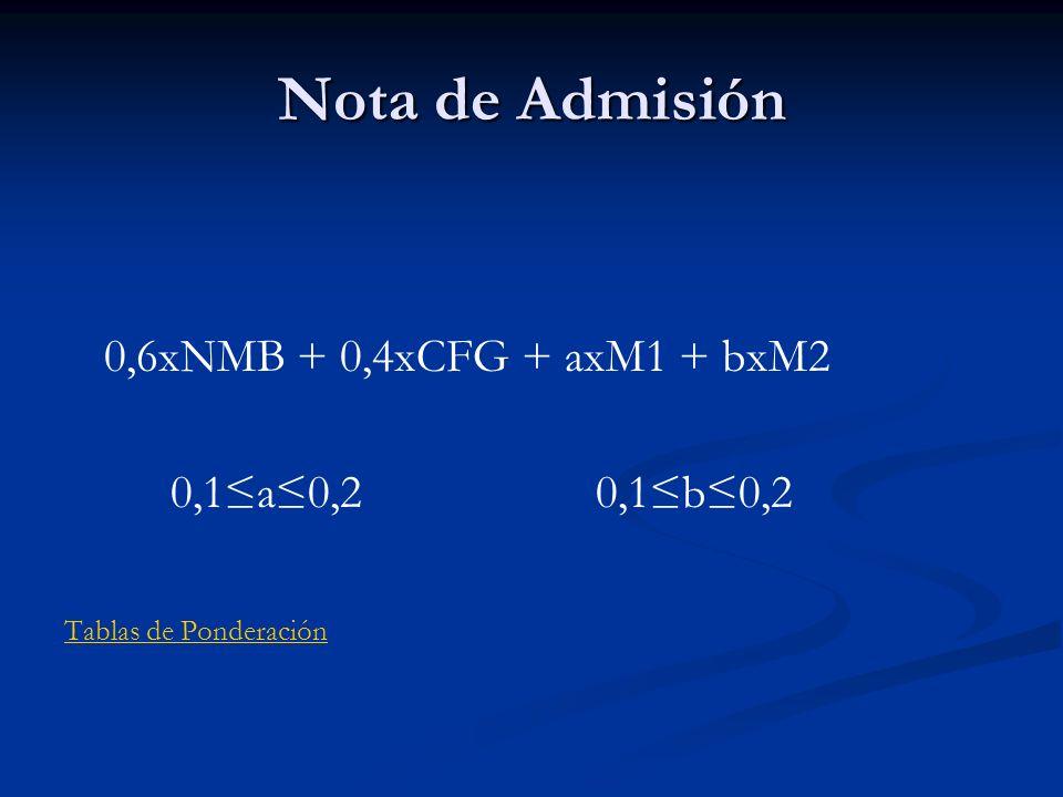 Nota de Admisión 0,6xNMB + 0,4xCFG + axM1 + bxM2 0,1a0,20,1b0,2 Tablas de Ponderación