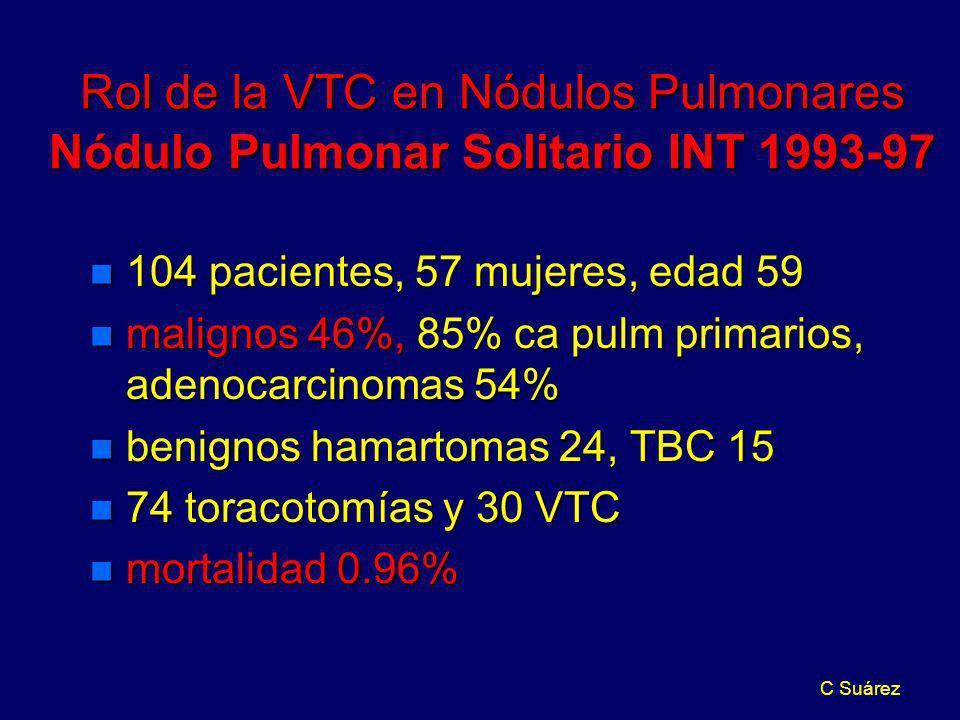 C Suárez Rol de la VTC en Nódulos Pulmonares Nódulo Pulmonar Solitario INT 1993-97 n 104 pacientes, 57 mujeres, edad 59 n malignos 46%, 85% ca pulm pr